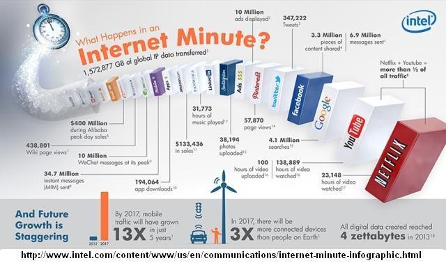 Figura 3. Un minuto en Internet (Intel, 2013).